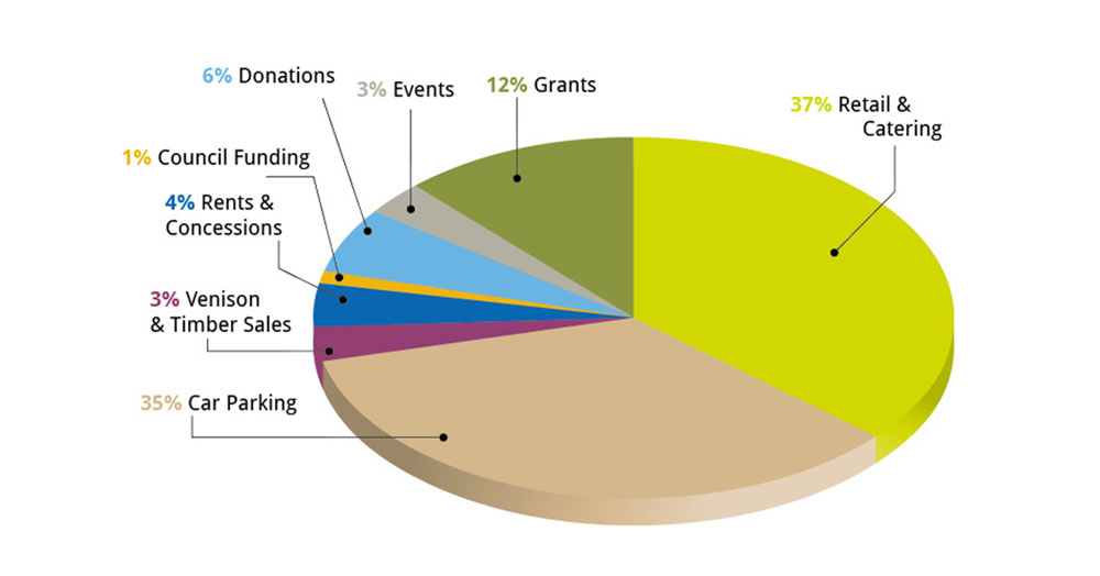 Bradgate Park Funding Sources Pie Chart 2017 -18